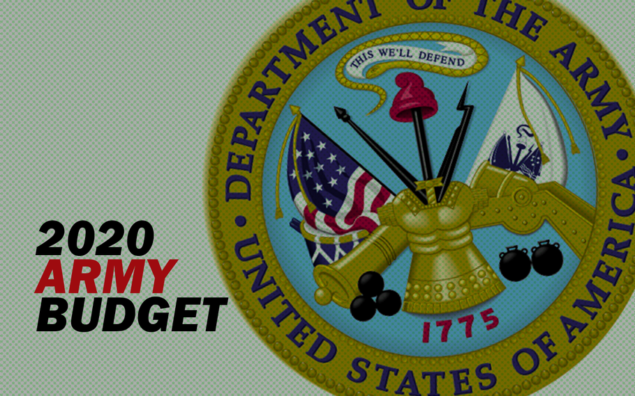 The Army is requesting $191 billion for its fiscal year 2020 budget, with plans to modernize its weapons while also reducing its active force.