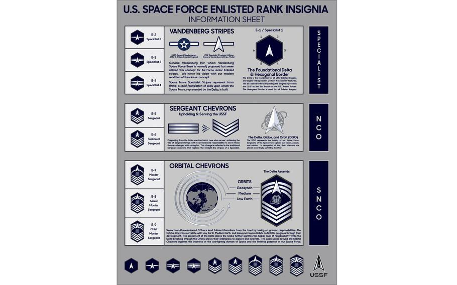 The Space Force has revealed its rank insignia for the enlisted side of the force.