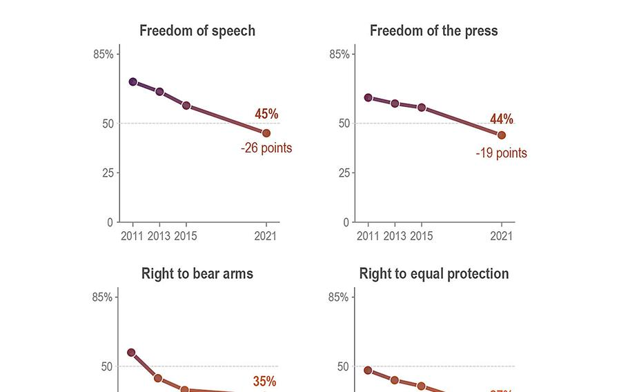 A new AP-NORC poll finds Americans are less likely than 10 years ago to think the government is doing a good job protecting rights guaranteed under U.S. law, including freedom of speech and the right to vote.