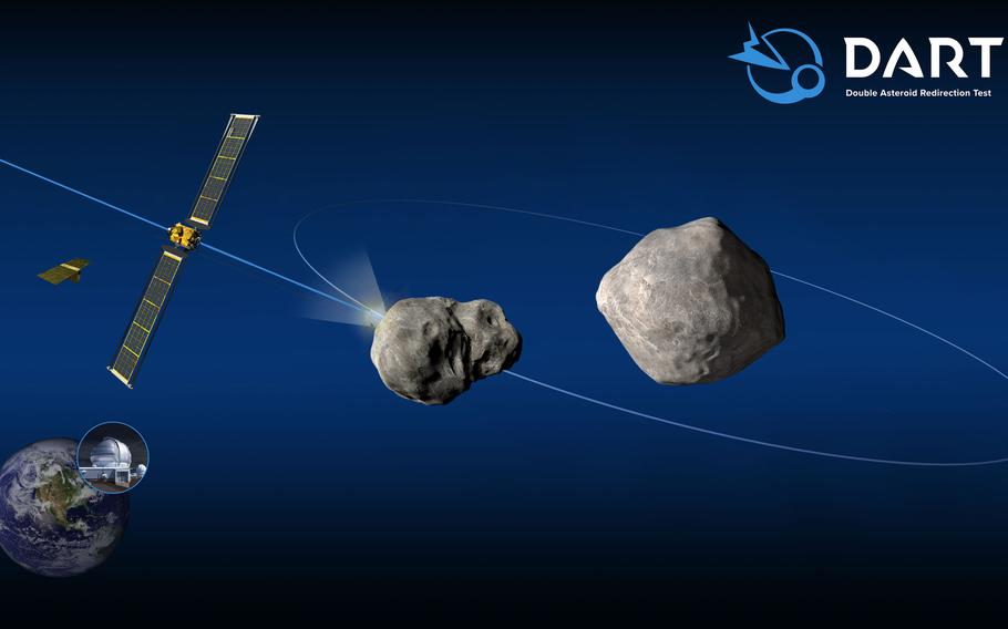 Schematic of the DART mission shows the impact on the moonlet of asteroid Didymos. Post-impact observations from Earth-based optical telescopes and planetary radar would, in turn, measure the change in the moonlet's orbit about the parent body.