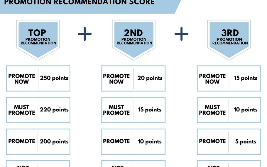 The changes in the Air Force's Enlisted Evaluation System introduce a new Promotion Recommendation Score that places more value on experience, a service statement said. The first column represents the number of base promotion points available to enlisted airmen for each evaluation rating. If airmen spend the next two successive years in the same grade, they are eligible for additional bonus promotion points as shown.