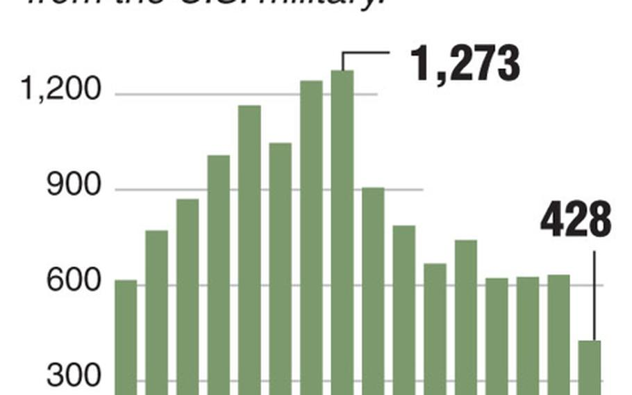 """Chart shows the number of openly gay, lesbian and bisexual servicemembers discharged under the """"don't ask, don't tell"""" law."""