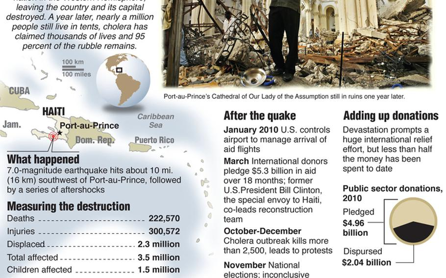 Graphic: Haiti, one year after the earthquake