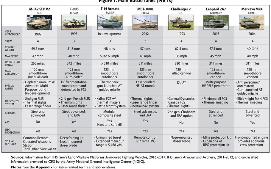 A graphic comparing various nations' main battle tanks from the Congressional Research Service report at https://goo.gl/qyFs3d