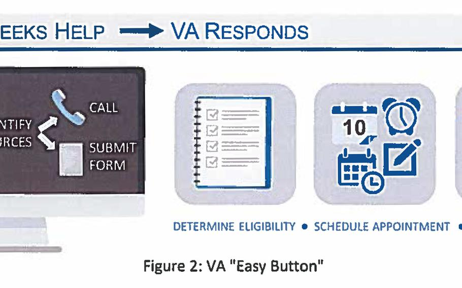 """Goal 3 in the joint action plan for supporting transitioning veterans features the Easy Button, intended to """"provide immediate and continuous access to VA health care for all transitioning Service members during the first 12 months post-transition. The Easy Button will provide resources and a straight path into mental health care for those who are eligible."""""""