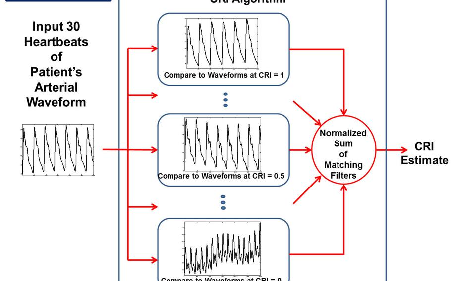 """The CRI device measures the body's """"blood reserve"""" by using an algorithm that continuously assesses waveforms made by the heart's contraction and a subsequent jolt of pressure. The device begins providing readouts after 30 waveforms and continues updating with each additional waveform."""