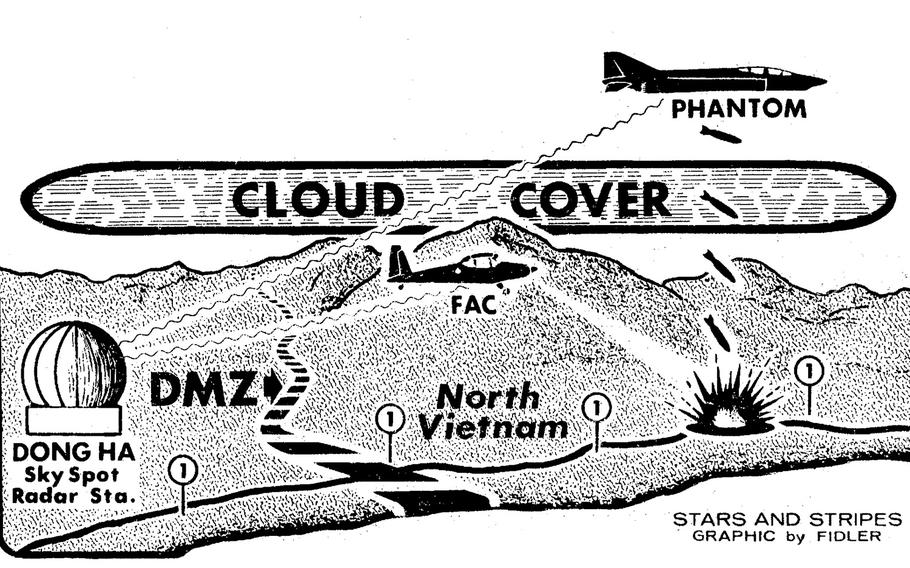 A graphic from 1967 showing the use of forward air controllers to combat thick cloud cover over Vietnam.