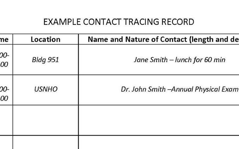 This example of a personal daily contact tracing record was released by Kadena Air Base, Okinawa, Monday, April 27, 2020.