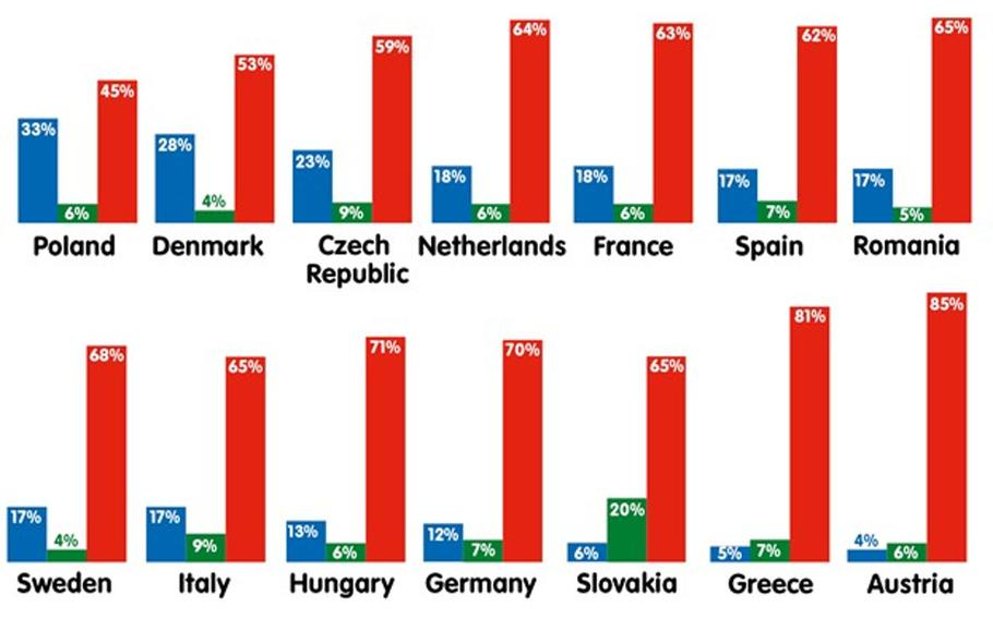 A graph shows that Europeans want to remain neutral in the event of a conflict between the U.S. and Russia.