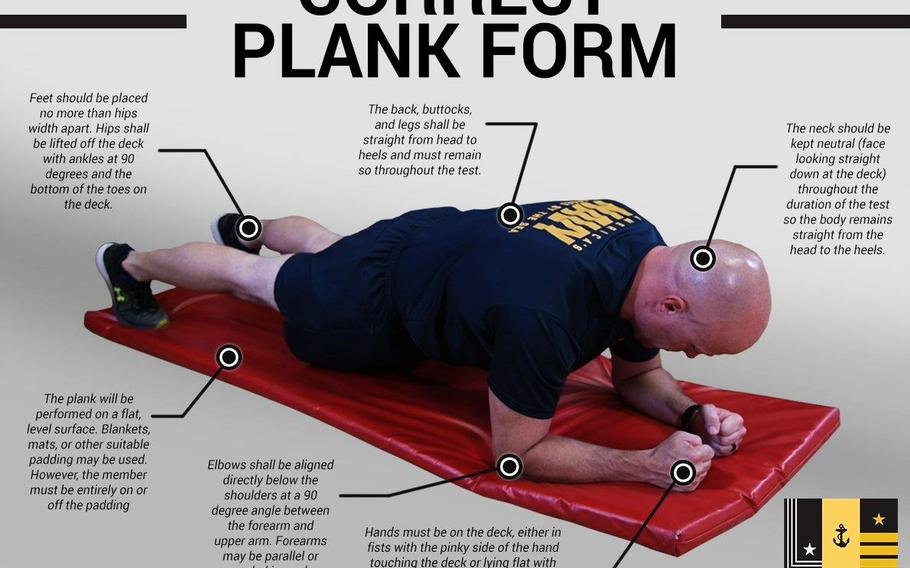 An infographic showing the correct form for sailors in the forearm plank event of the Navy's updated fitness test.