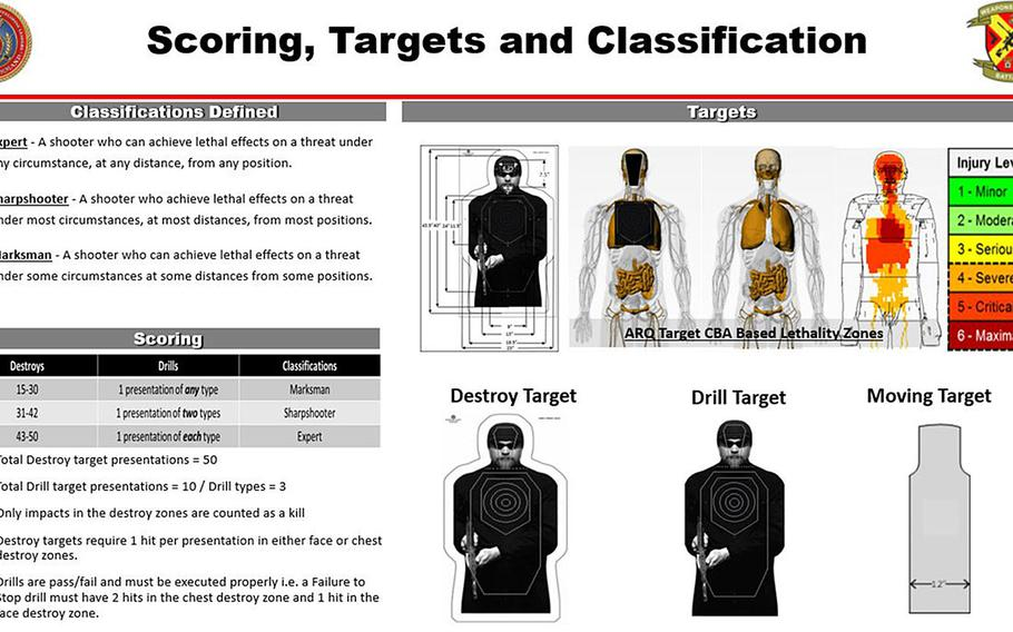 A Marine Corps briefing slide shows details of the rifle qualification classification levels defined for the service's new marksmanship test, and gives an overview of the scoring system and targets, including ''lethality zones'' in the head and chest, which correspond to areas of fatal injuries in humans. The test is rolling out to active-duty units over the course of 2021 and reserve units soon after that.