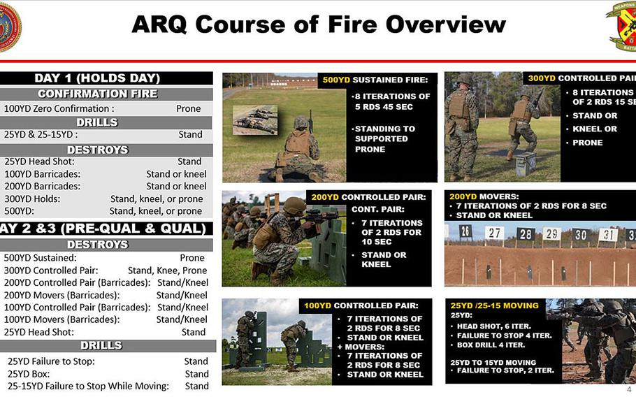 A Marine Corps briefing slide shows the three-day progression of the service's new annual rifle qualification and its sub-events, including portions that require lethal hits to the chest or head of a target, and to the right spots in the right order. Active-duty units are set to switch over to the new test no later than Oct. 1, 2021.