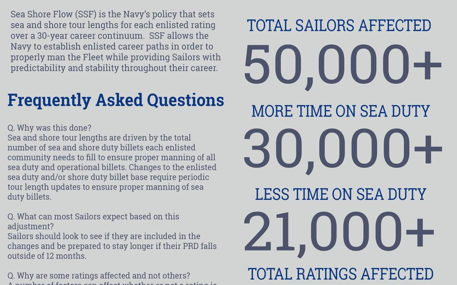 A graphic describes the Navy's Sea Shore Flow policy setting sea and shore length tours for ratings over a 30-year career path.